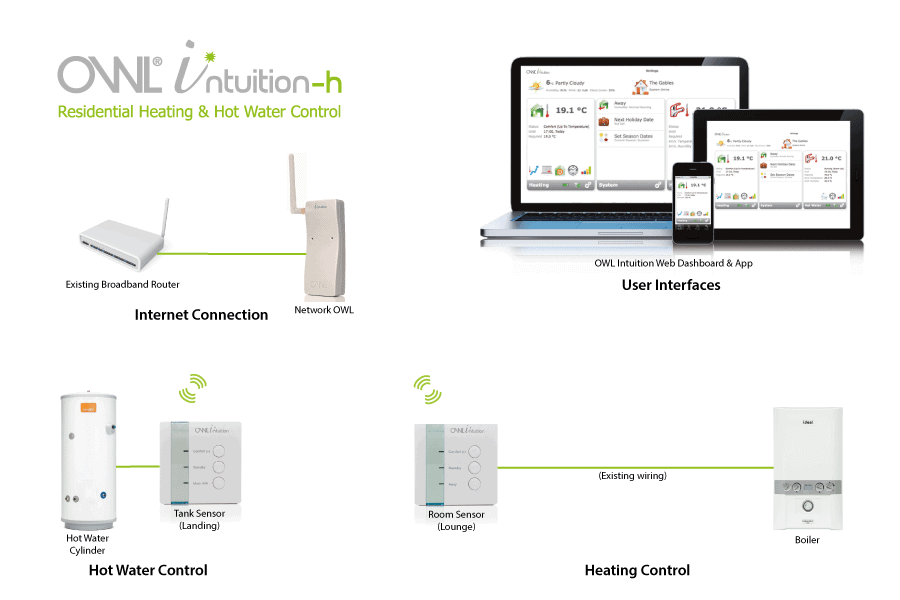get smart this winter  intelligent heating controls