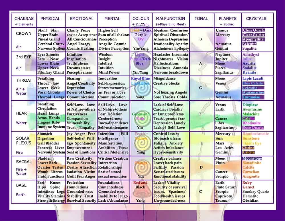 healing_gemstone_chakra_chart_and_table